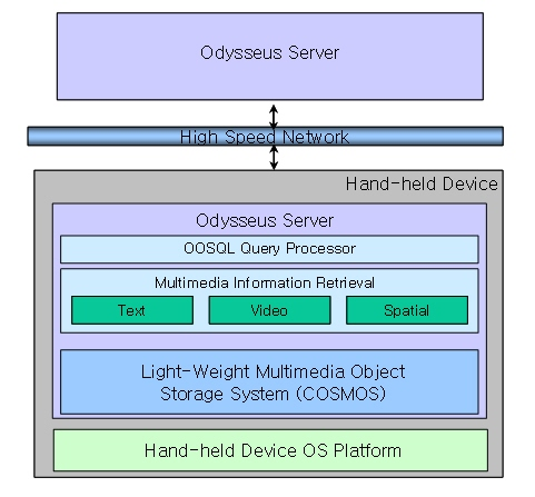 dbms. light-weight DBMS for